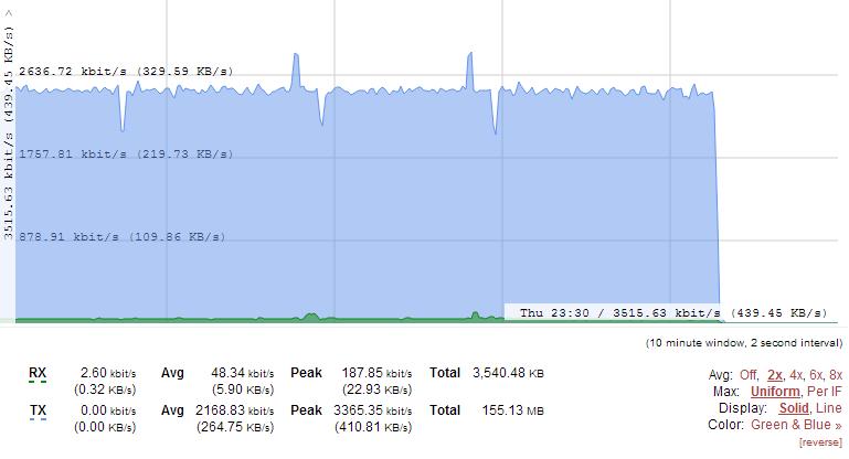 aws_bandwidth_graph